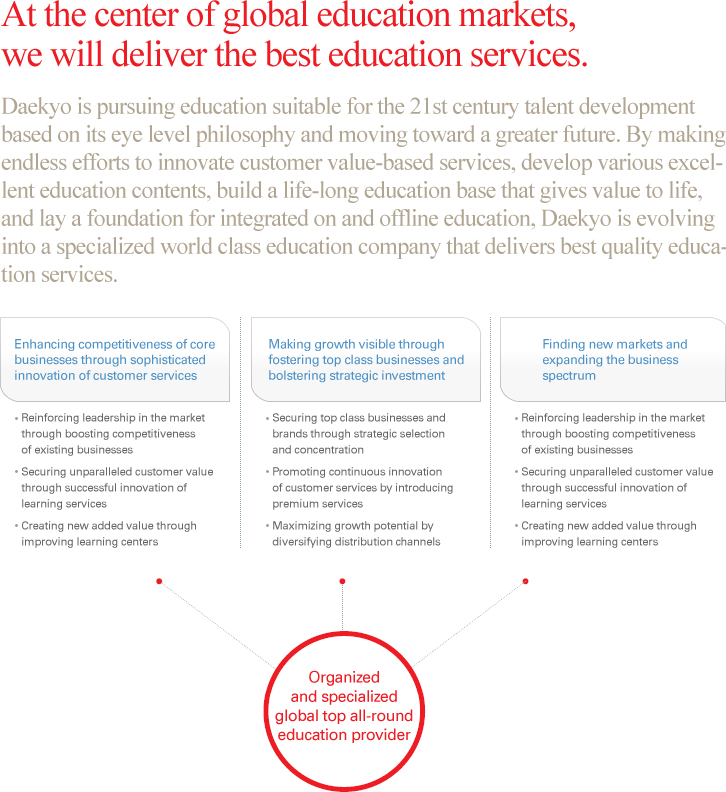 At the center of global education markets, we will deliver the best education services.